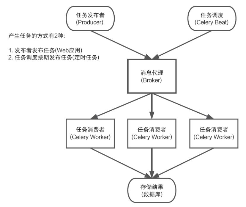 Python Celery Process