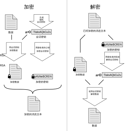 pgp diagram