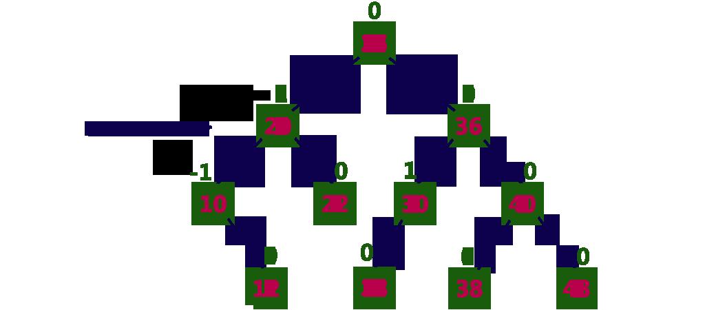 avl tree example