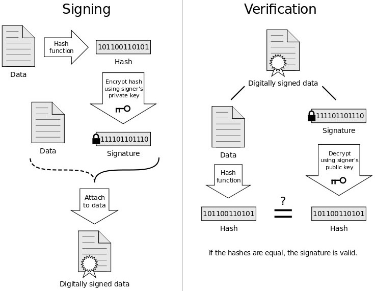 encrypt digital signature