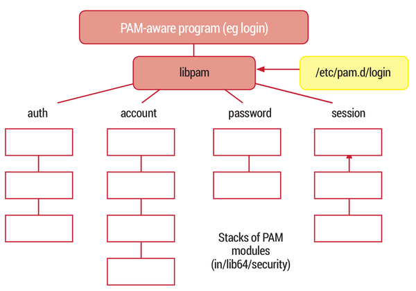 linux pam arch